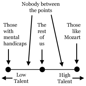 Talent's Role In Artistry